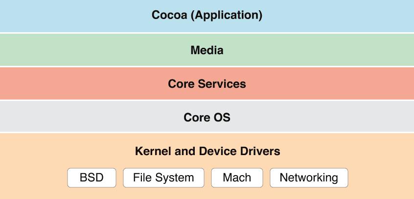 Apple maakt opnieuw Darwin-broncode beschikbaar voor macOS 10.12