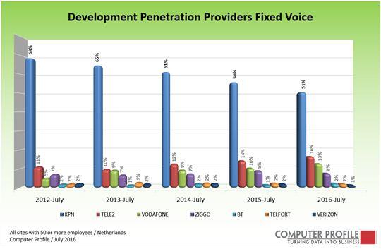 fig-1_ontwikkeling-vaste-telefonie-providers-2012-2016