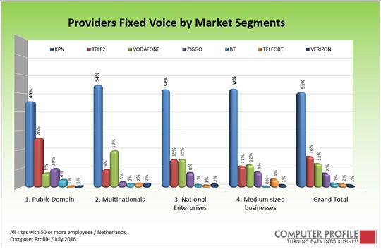 fig-2_penetratie-vaste-telefonie-providers-per-segment_12_2016