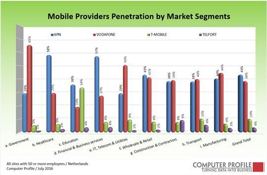 fig-3_mobiele-providers-per-branche-12-2016