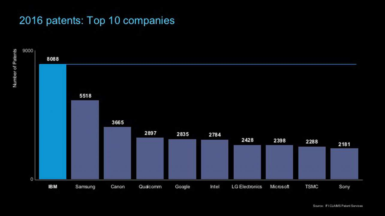 2016-us-patents-top-10