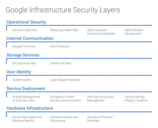 google-security-layers