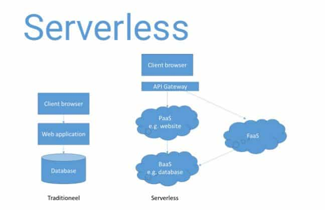 Gastblog Xpirit: Wat is Serverless, de volgende stap in cloud computing