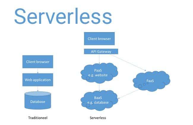 Serverless cloud is goedkoper dan virtual machines