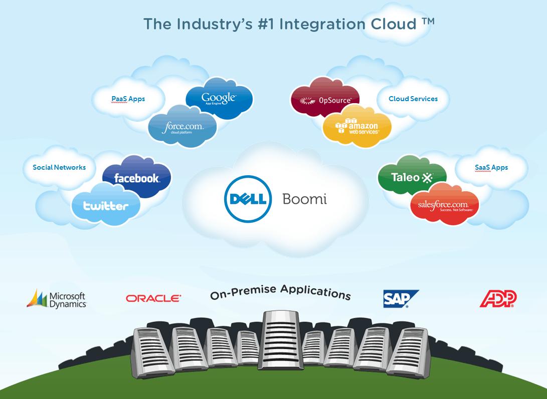 Nieuwe release Dell Boomi-platform met focus op IoT-integratie onthuld
