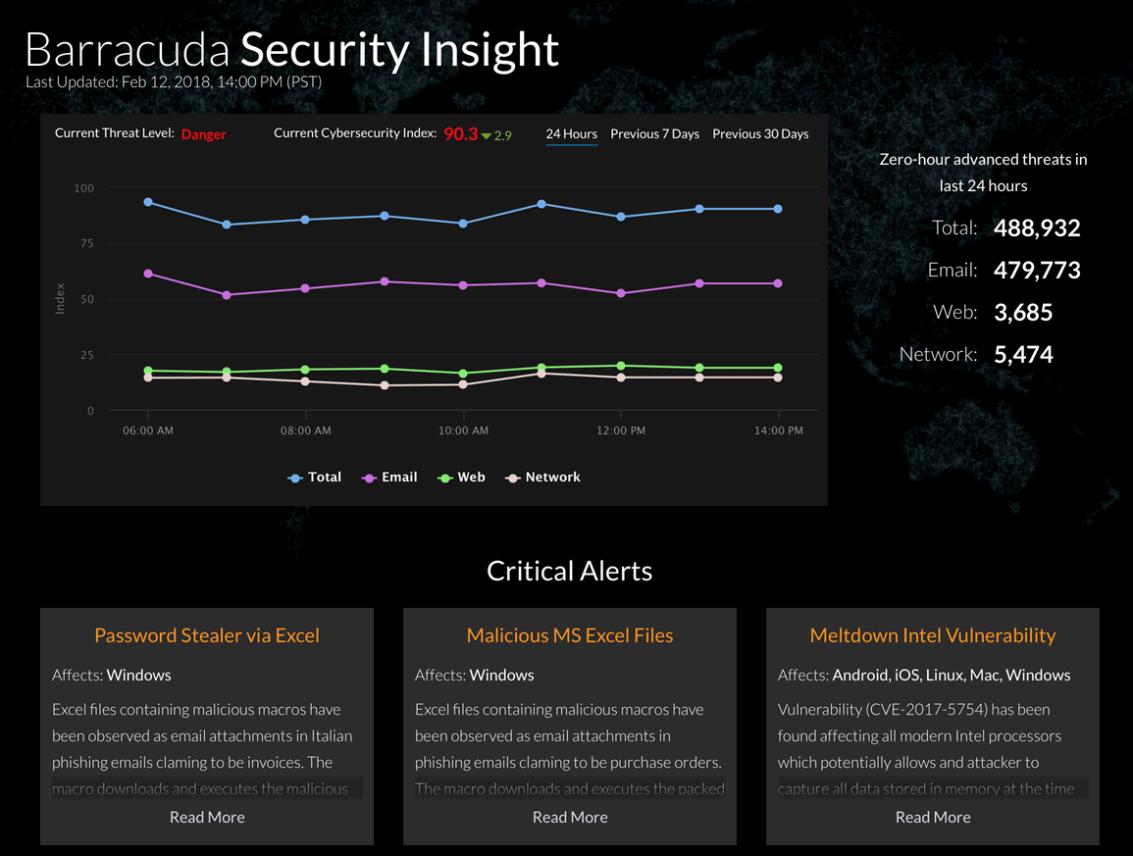 Barracuda lanceert Security Insight Platform, voor real-time informatie over cyberdreigingen