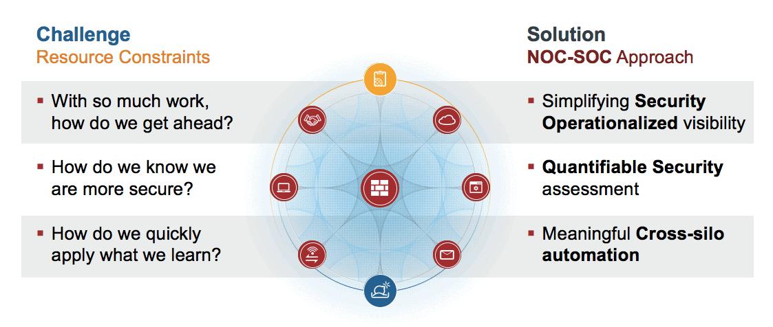 Fortinet kondigt NOC-SOC-oplossing voor automatisering IT-processen aan
