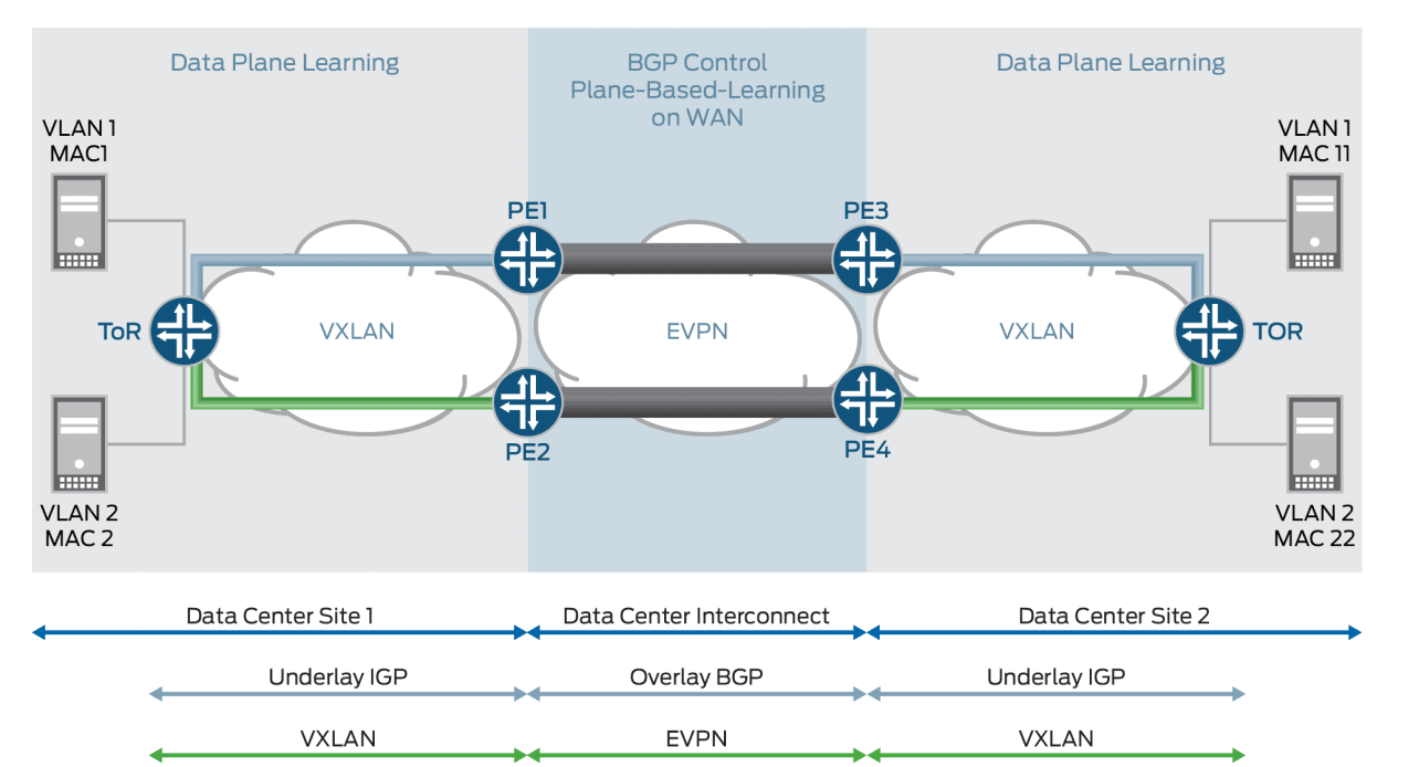 Juniper Networks breidt zijn campusoplossingen uit met EVPN-VXLAN fabric
