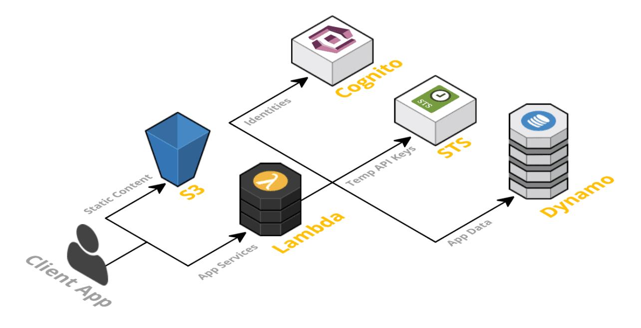 Serverless breidt gratis Framework uit met monitoring- en beveiligingsopties