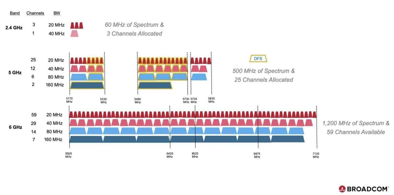 Broadcom wil met nieuwe Wifi-6-CPU 2 Gbps-snelheid bereiken