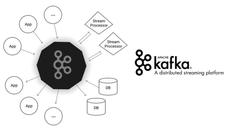 Apache Kafka is toe aan versie 3.0
