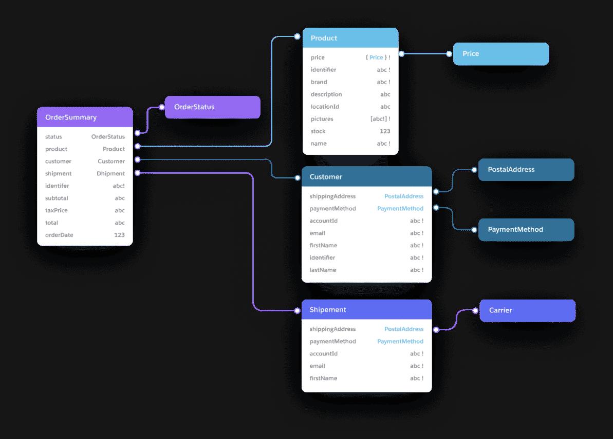 MuleSoft breidt Anypoint Platform uit met DataGraph