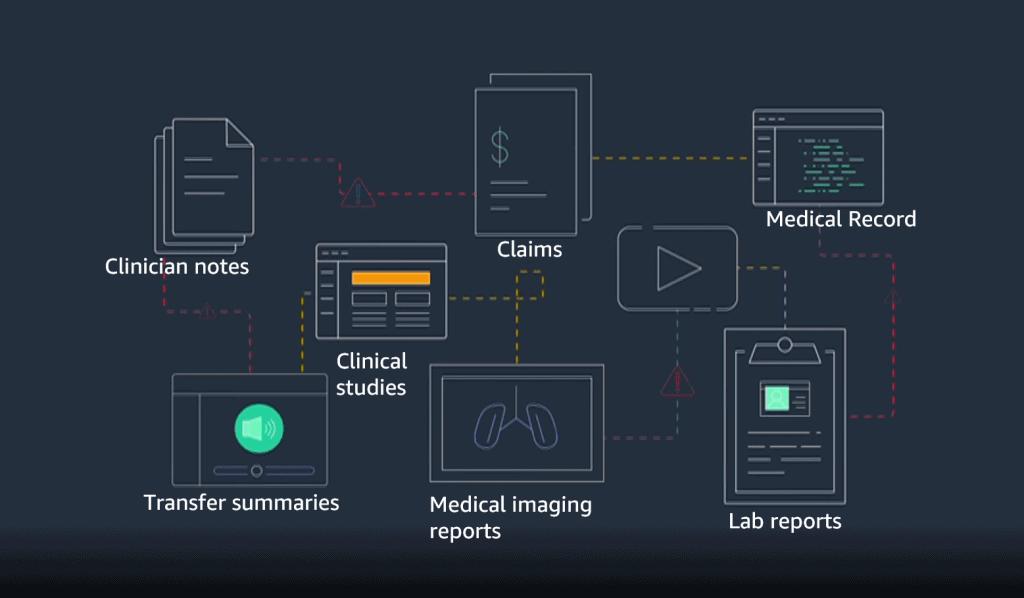 AWS introduceert healthcare-oplossing Amazon HealthLake