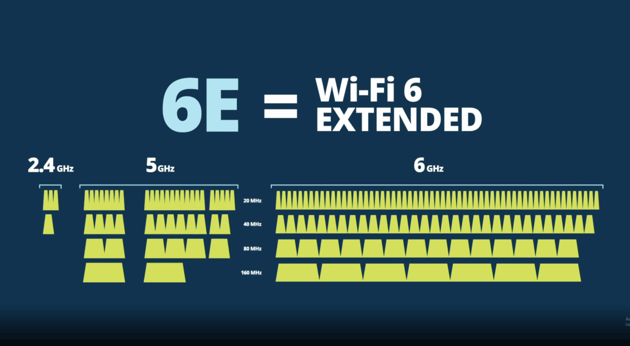 Wifi 6E: wat is het en moet je er nu al iets mee?