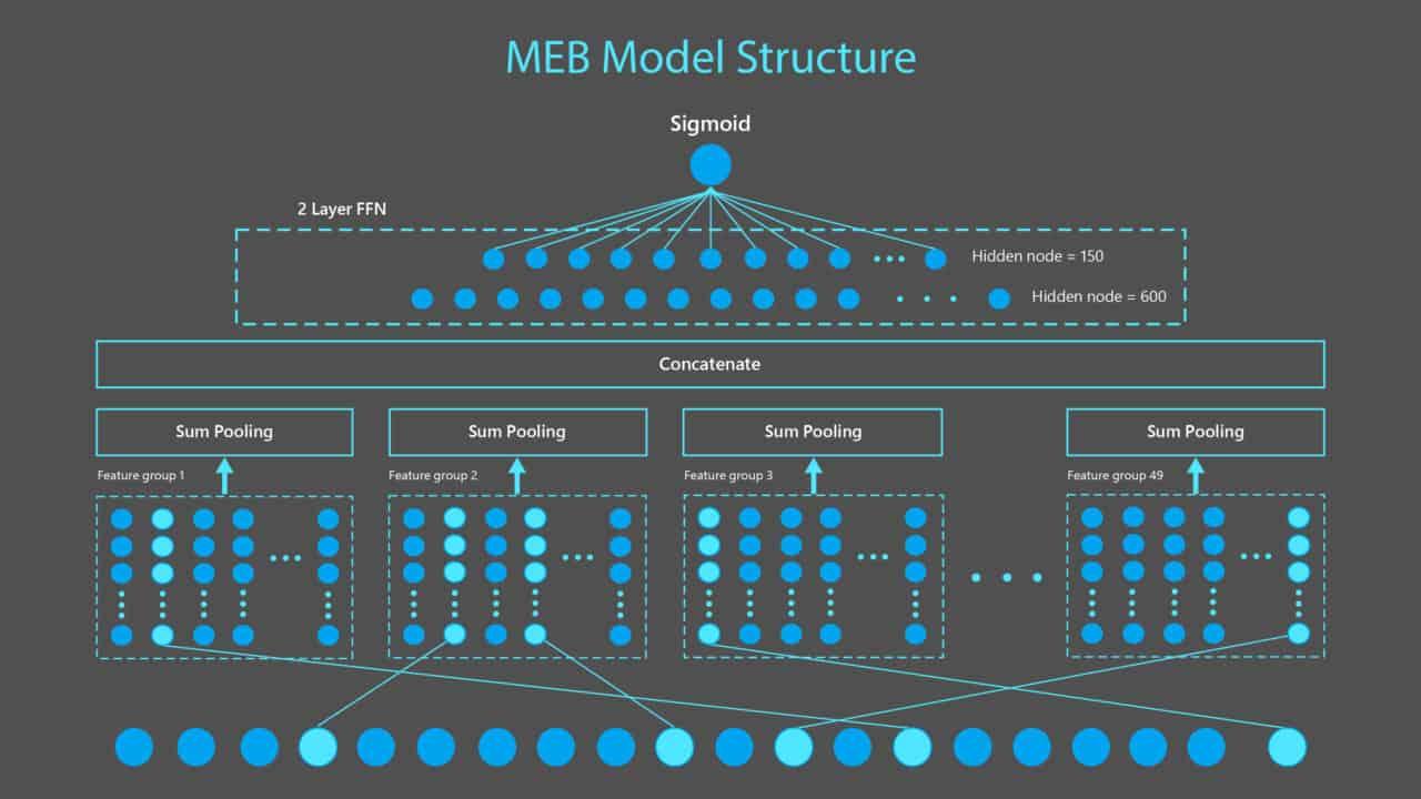 Microsoft ontwikkelt gigantisch AI-model voor Bing