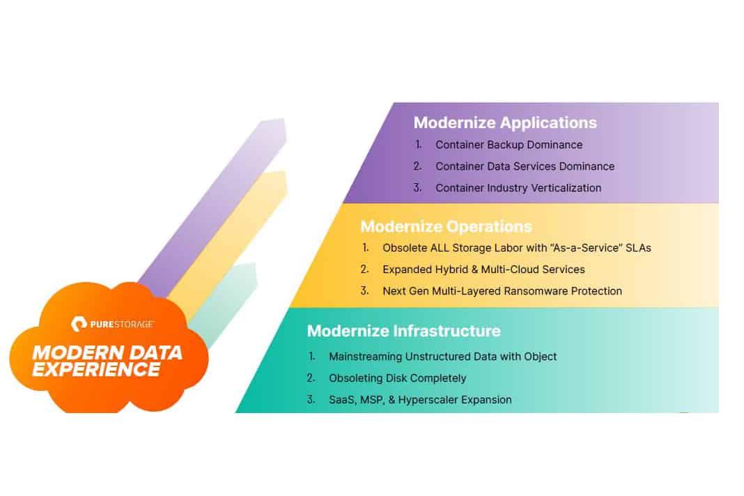 Pure Storage hoger de stack in met storage-as-code en data services