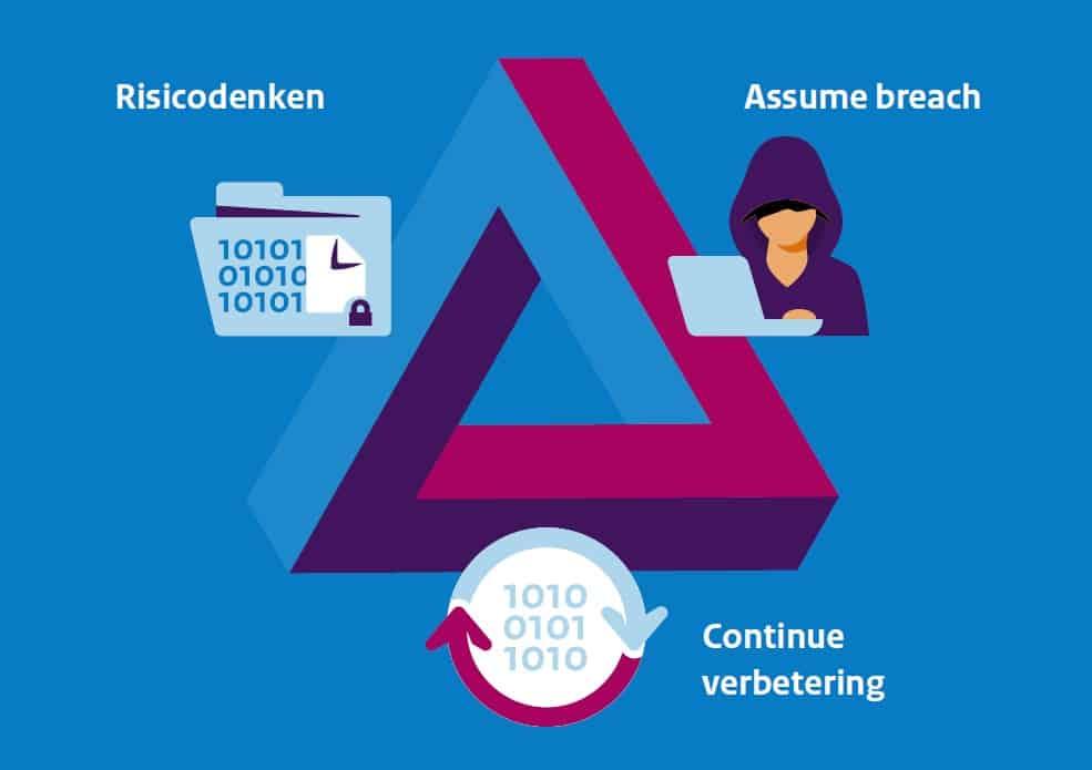 AIVD geeft tips voor beveiligen IT-infrastructuur